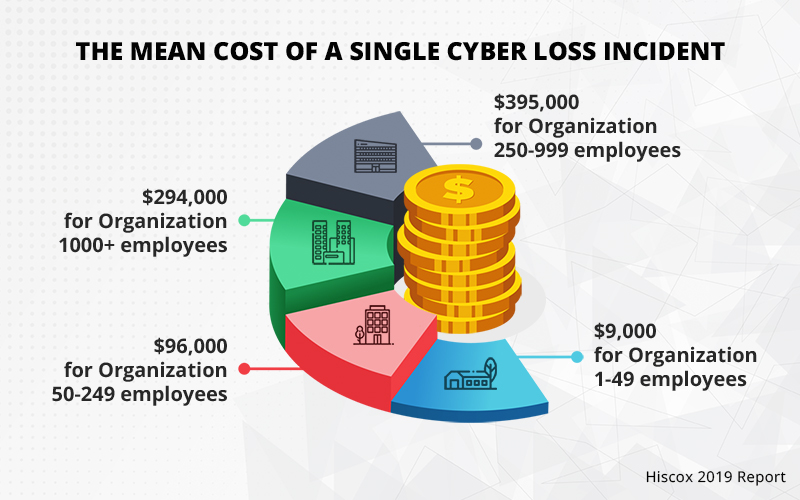 cyberattack costs